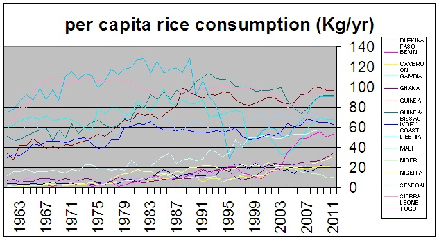 West African Rice Import Comparison