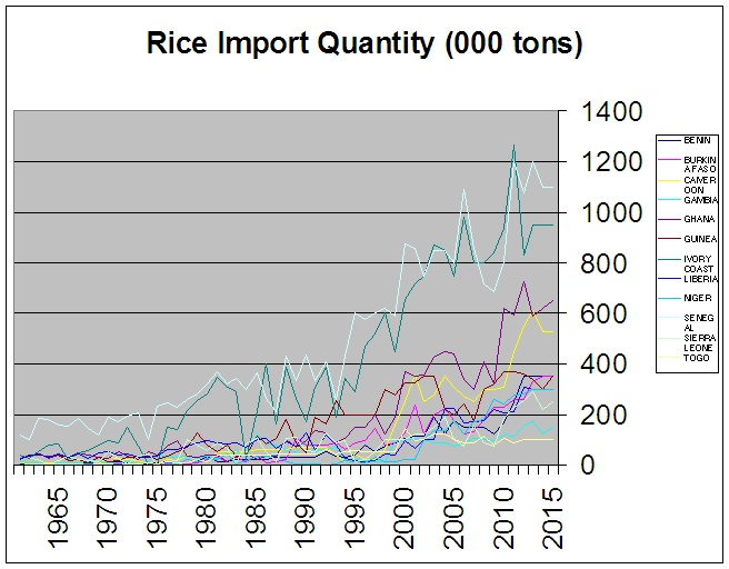 West African rice imports